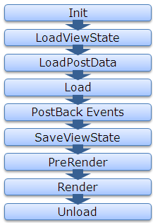 Why textbox persists data during postback even if View State set to