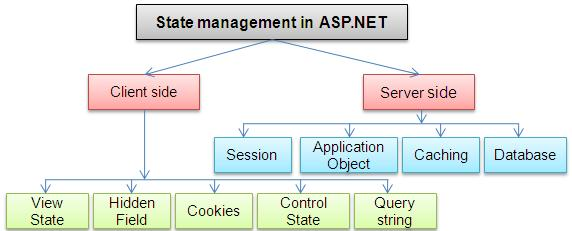 State Management and ways to handle Cache in Web Farm/Web