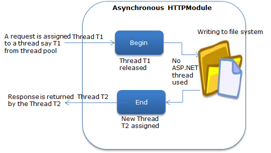 Writing asynchronous HTTP Module in ASP NET 4 5 | Code Wala