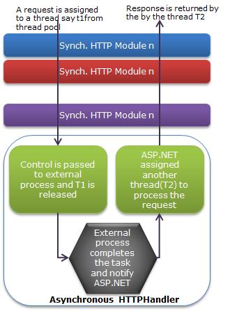 Asynchronous HTTPHandler