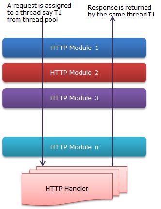Writing asynchronous HTTP Module in ASP NET 4 5   Code Wala