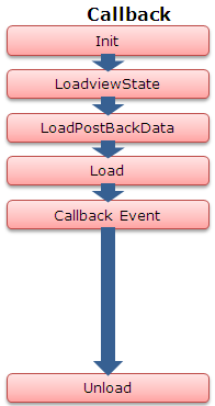 Page Lifecycle iin Callback