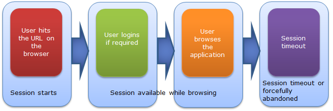Authentication vs  Session Timeout – Session Expired Message