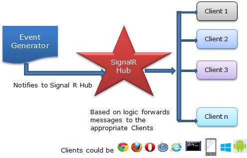 SignalR-Flow