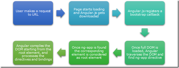 AngularJS application Flow