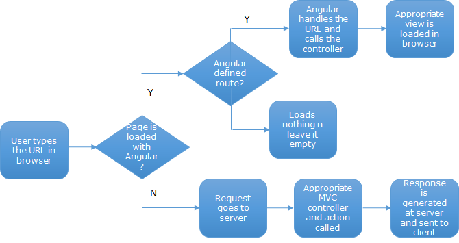 ASP NET MVC and Angular Routing together – Part 11   Code Wala