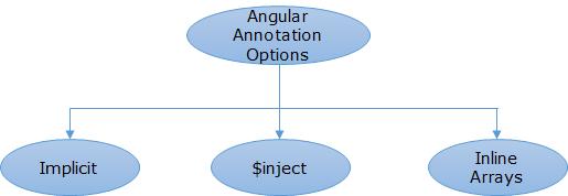 AngularAnn