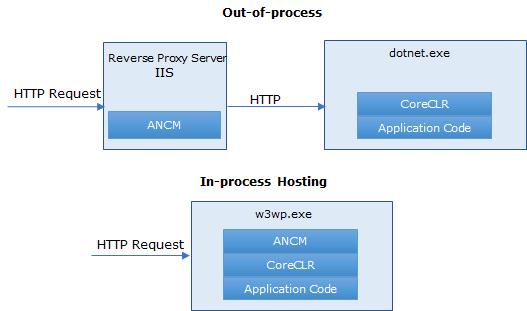 Хостинг процесс лучший хостинг для домена