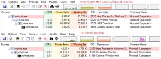 asp net core | Code Wala
